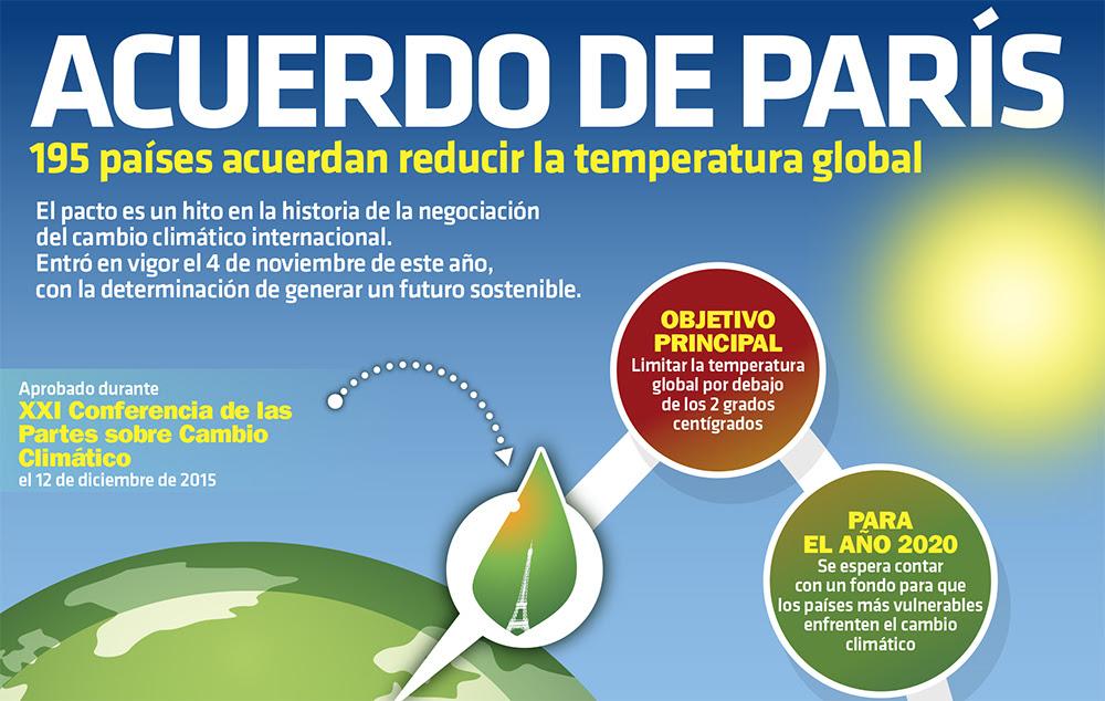 Resultado de imagen para acuerdo de paris cambio climatico