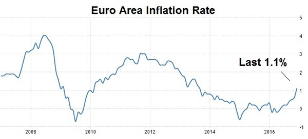 jan9 eu inflation