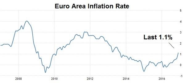 jan9 eu inflation