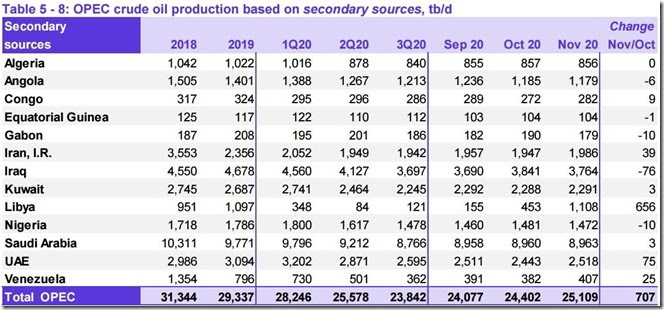 November 2020 OPEC crude output via secondary sources