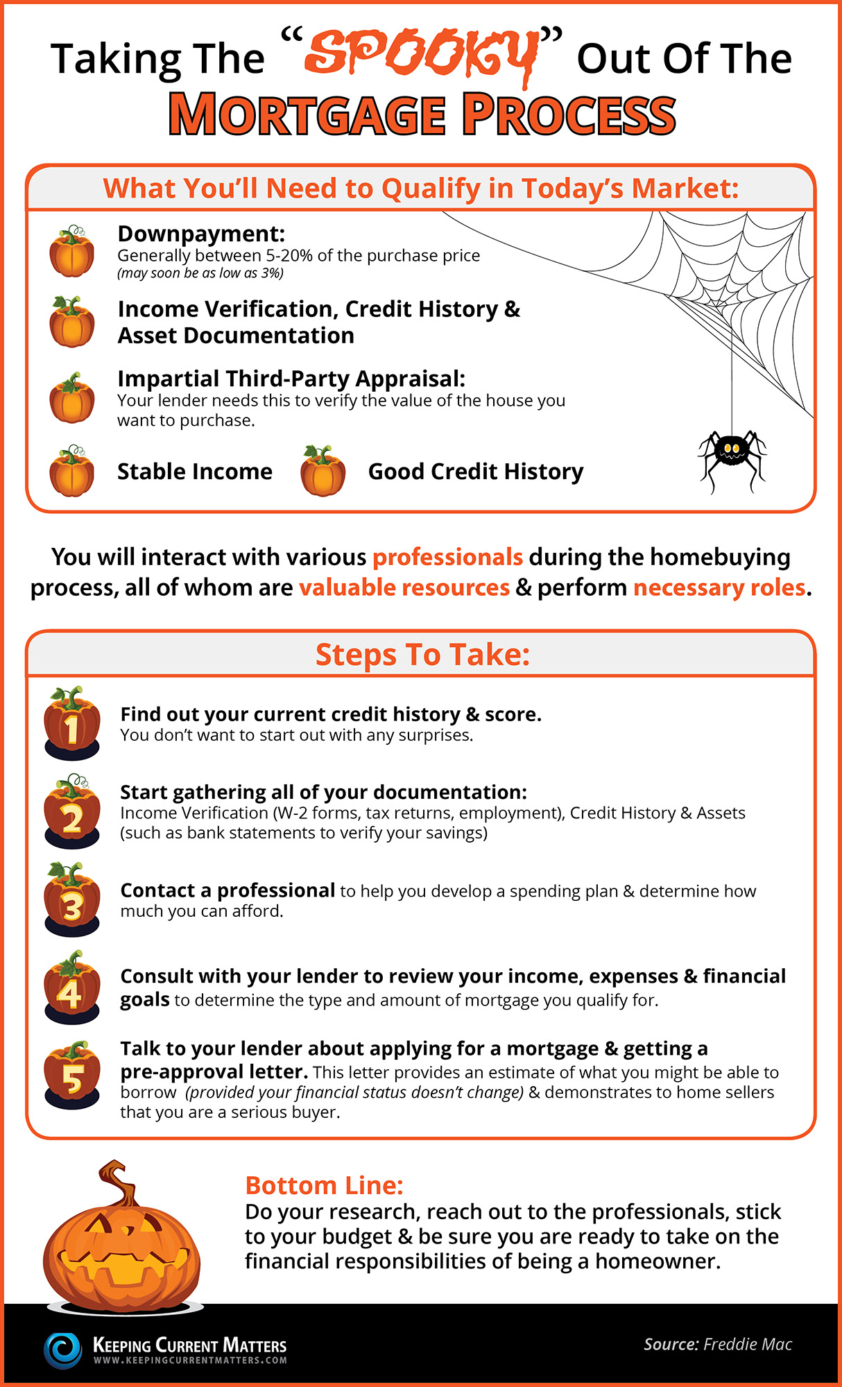 "Taking the ""Spooky"" Out of the Mortgage Process 