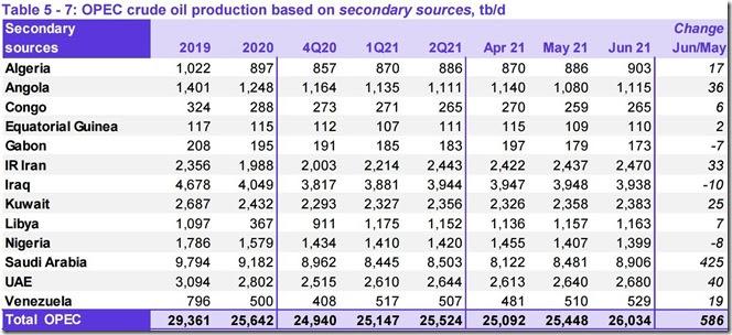 June 2021 OPEC crude output via secondary sources