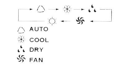 Auto Mode Change