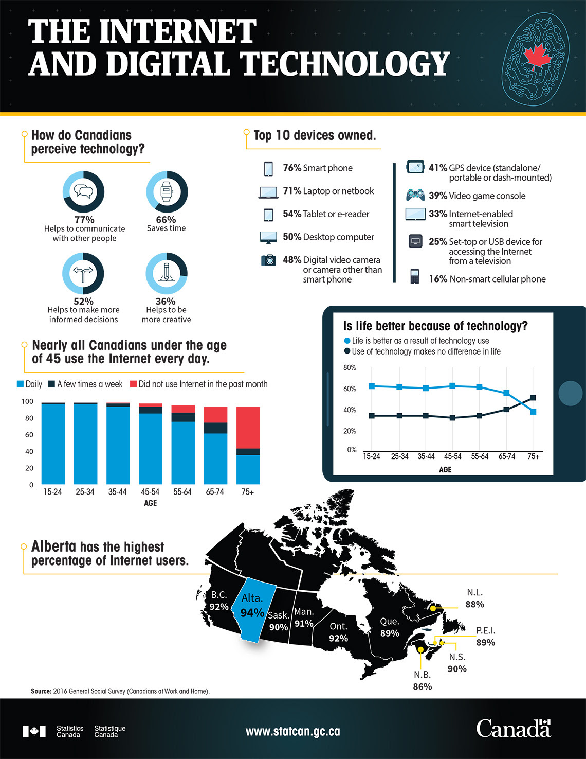 The Internet and Digital Technology, Statistics Canada, 2017