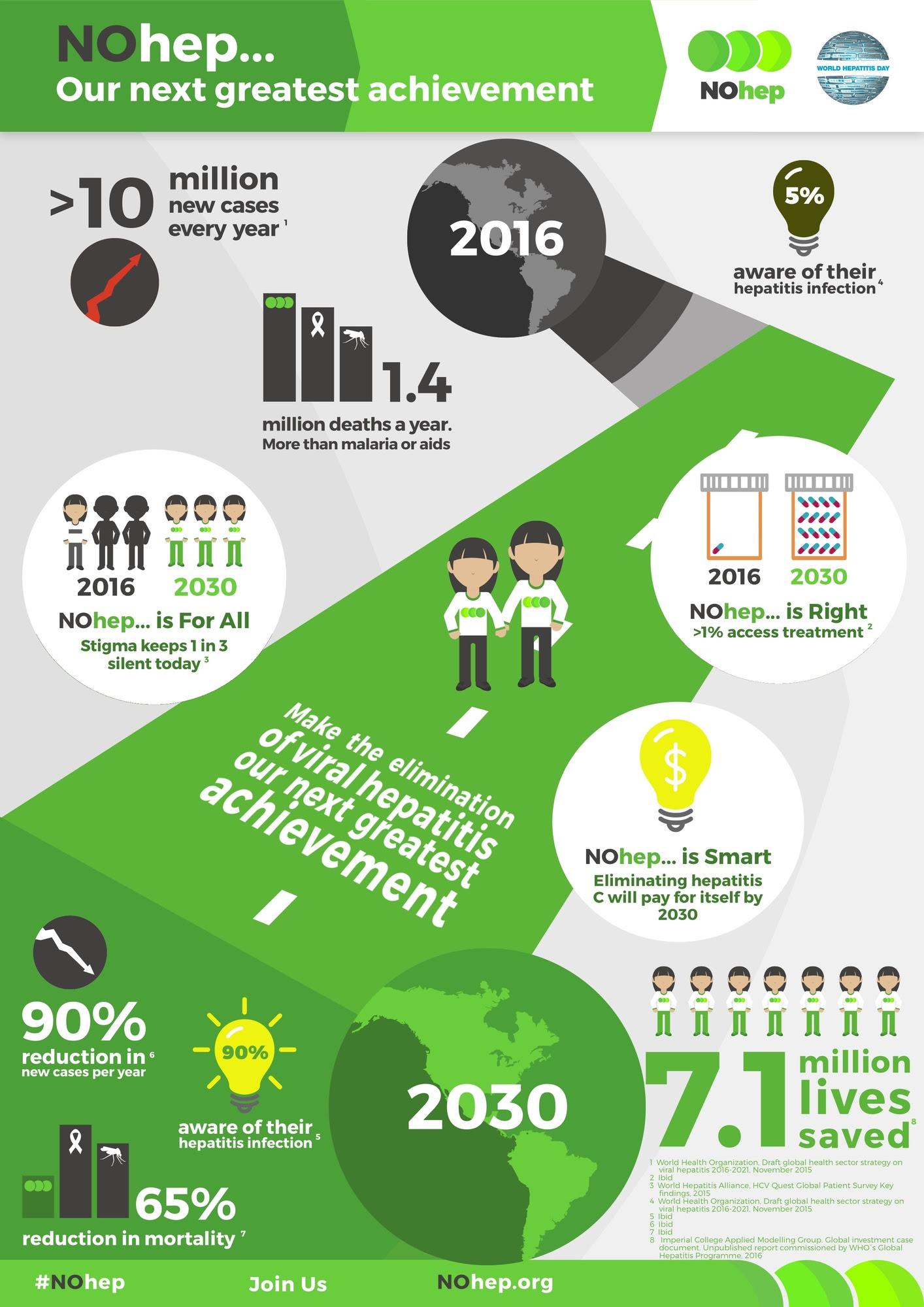 NoHep Infographic