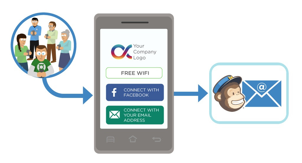 Wi-Fi email marketing: the Tanaza Mailchimp Connector