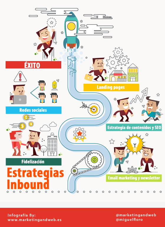 Estrategias Inbound Marketing