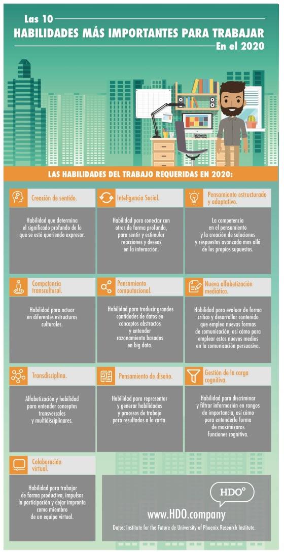 10 competencias más importantes para trabajar en 2020
