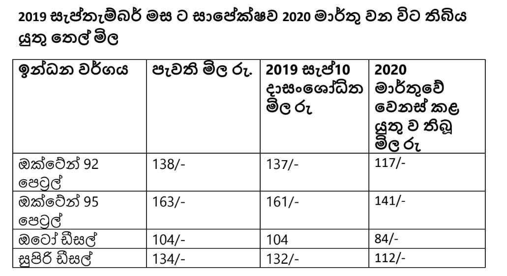 Fuel Price 2020