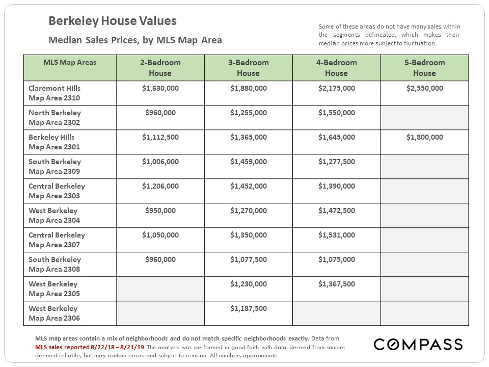 Berkeley House Values