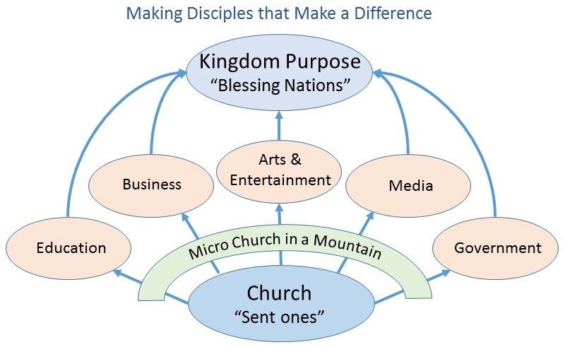 2016-01-16 Micro church