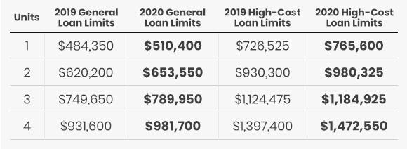 2020 Loan Limits Table