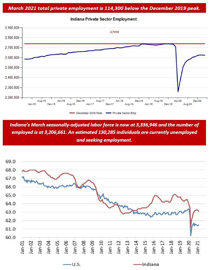 March 2021 Employment Charts