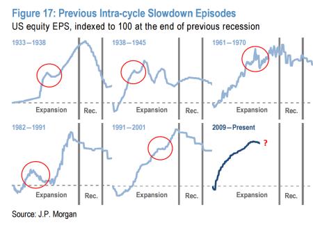 corporativa que rendem-e-recessões