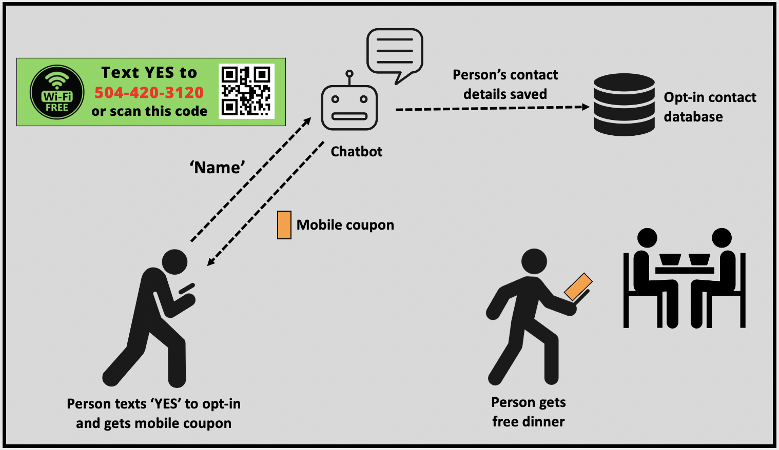 Use special offers with mobile coupons to encourage the needy to opt in to get further messages