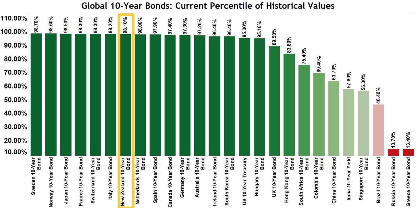 Global 10 Year Bonds Chart