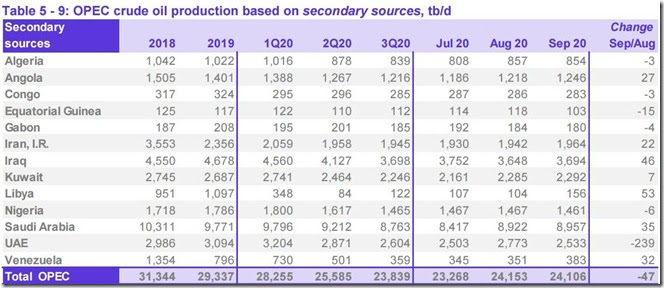 September 2020 OPEC crude output via secondary sources