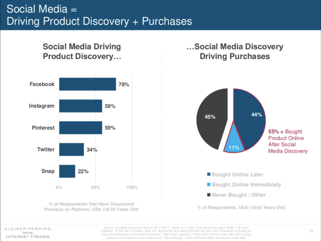 Facebook's influence on driving e-commerce