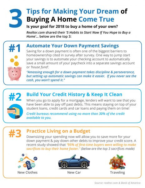 3 Tips for Making Your Dream Home a Reality [INFOGRAPHIC] | MyKCM
