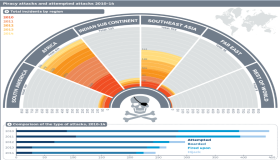 Insight: Piracy attacks and attempted attacks 2010-14