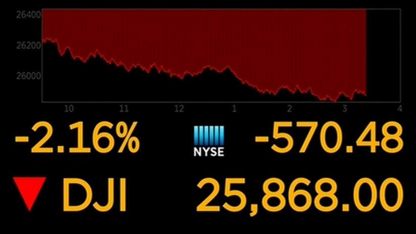 Golpe a Wall Street: El Dow Jones pierde más de 600 puntos ante tensiones comerciales entre EE.UU. y China