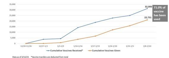 Vaccine Supply Graphic