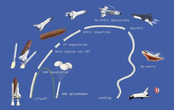 Space Shuttle Path