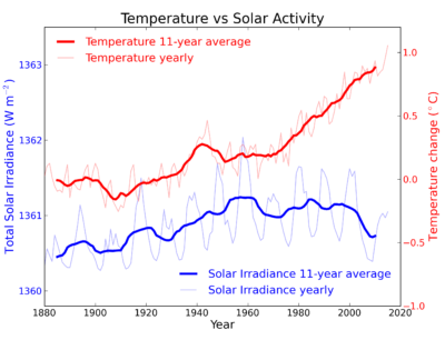 Graph: Global Temperature Soars While Solar Radiance Falls in 11 year cycle.