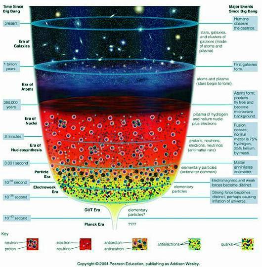 Fig 1E Big Bang Funnel