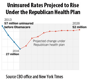 Uninsured rates projected to rise