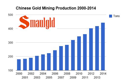 Chinese mining production 2000-2014