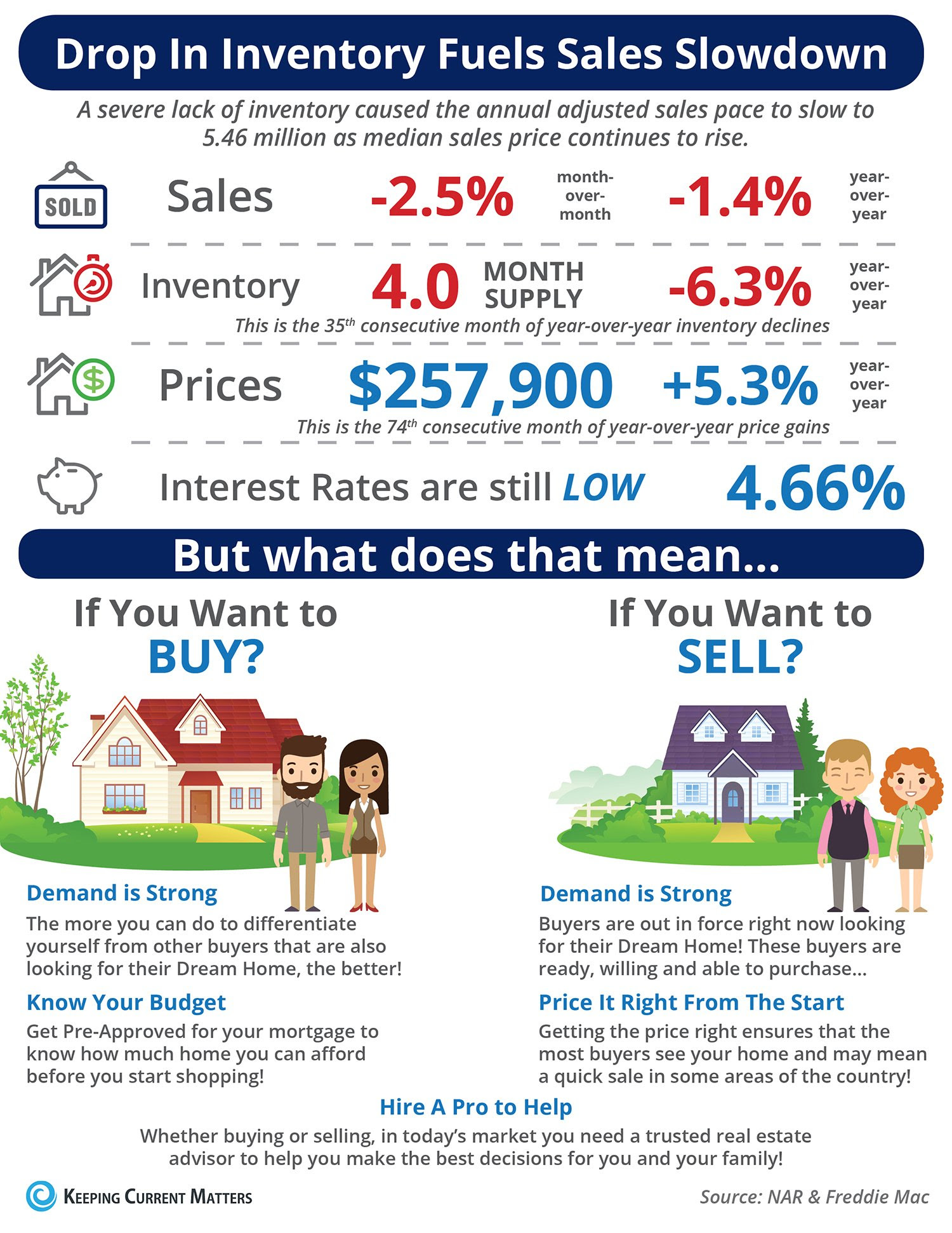 Drop in Inventory Fuels Sales Slowdown [INFOGRAPHIC] | Keeping Current Matters