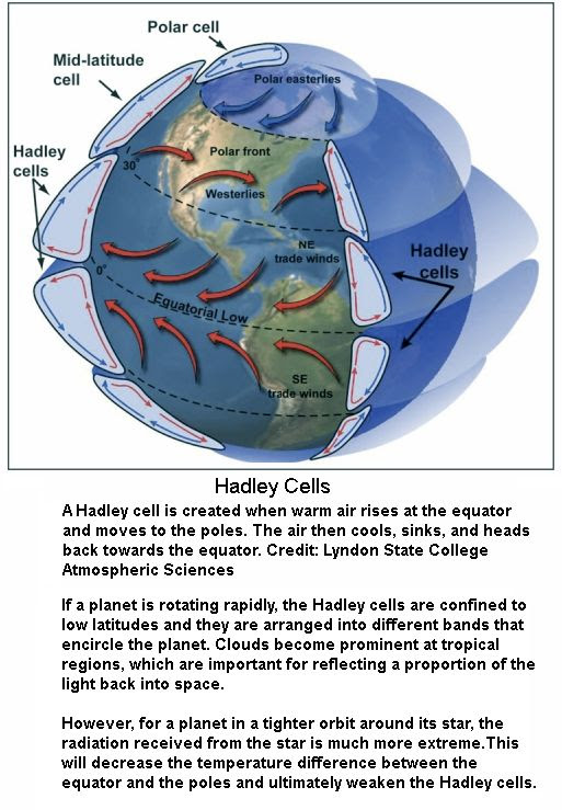 Hadley Cells