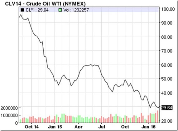 February 20 2016 oil prices
