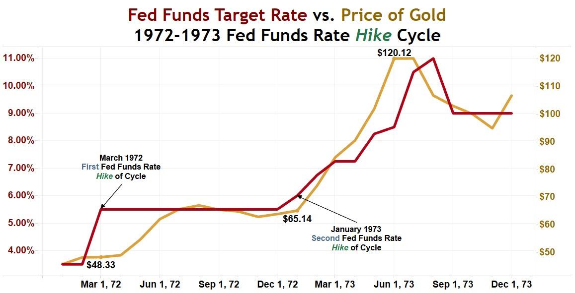 fedfundstargetratevsgold1972-1973