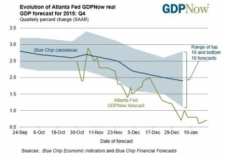 Donald Trump ea economia dos EUA