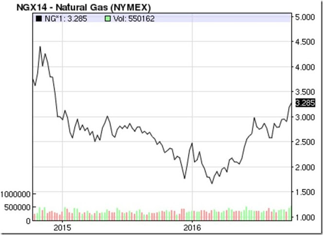 October 14 2016 natural gas