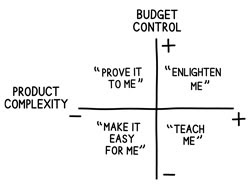 product-budget-complexity-control