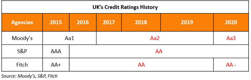 Uk Credit Rating Actions