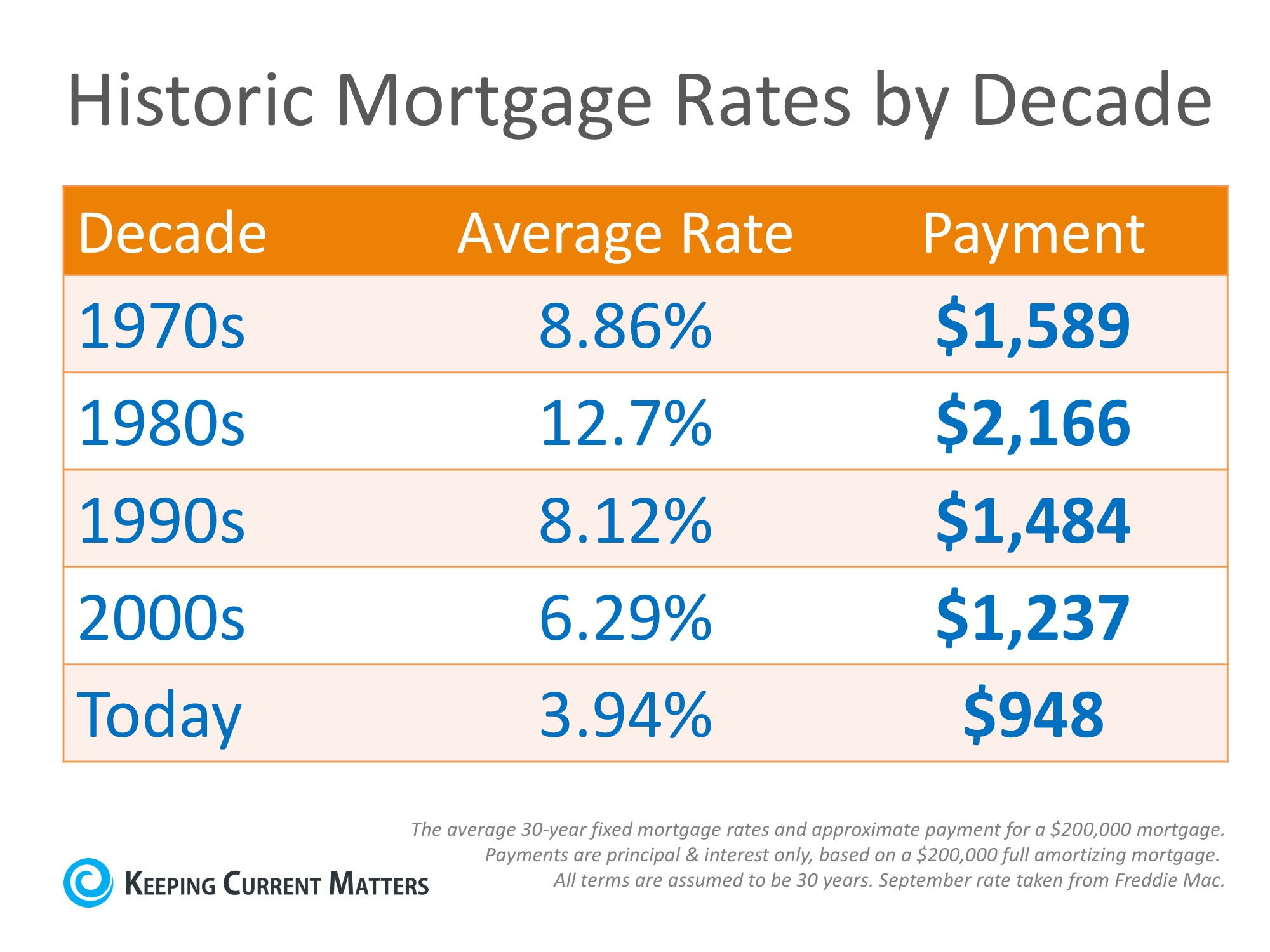Why Are Mortgage Interest Rates Increasing? | Keeping Current Matters