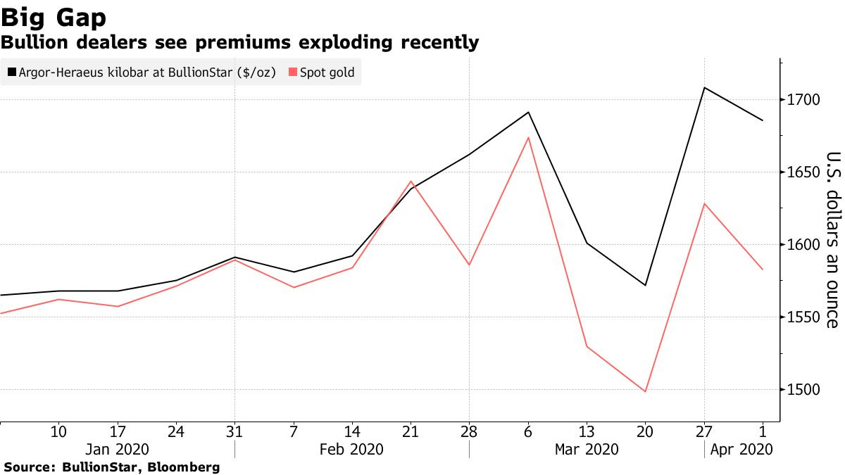 Bullion dealers see premiums exploding recently