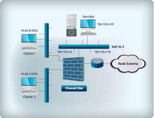 Firewall fazendo NAT N:1