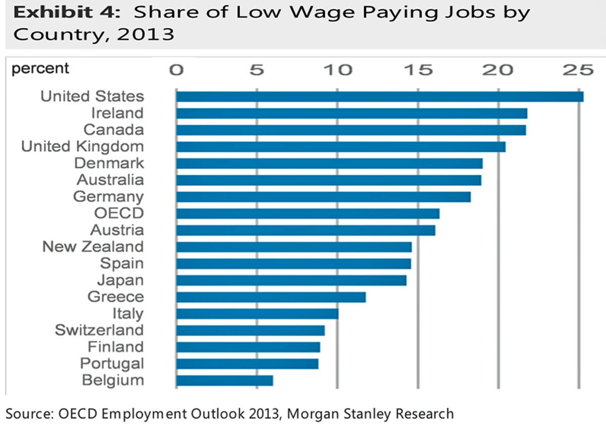 oecd low wage paying jobs