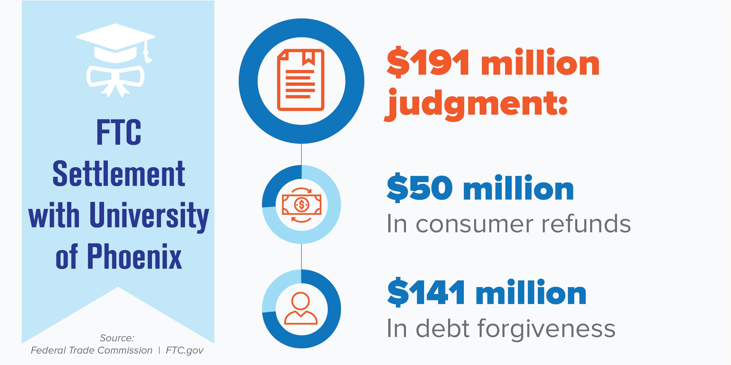 University of Phoenix settlement details: $191 million judgment; $50 million in consumer refunds; $141 million in debt forgiveness.