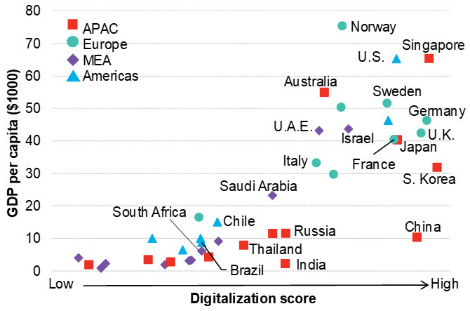 Figure 1 - BNEF digitalization score vs GDP per capita.jpg