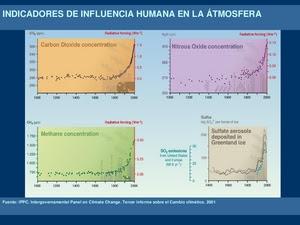 Indicadores de influencia humana en la atmósfera