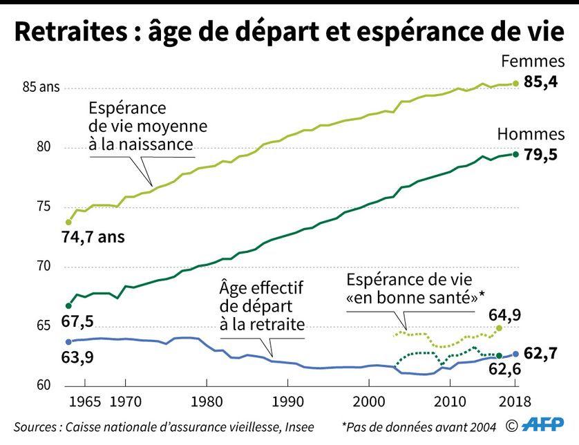 """Comparaison de l'évolution de l'espérance de vie, de l'espérance de vie """"en bonne santé"""" et de l'âge moyen de départ à la retraite en France, selon la Caisse nationale d'assurance vieillesse (Cnav) et l'Insee"""