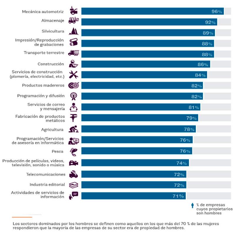 Sectores dominador por hombres