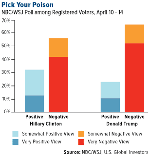 Pic Your Poison NBC/WSJ Poll among Registered Voters, April 10 - 14