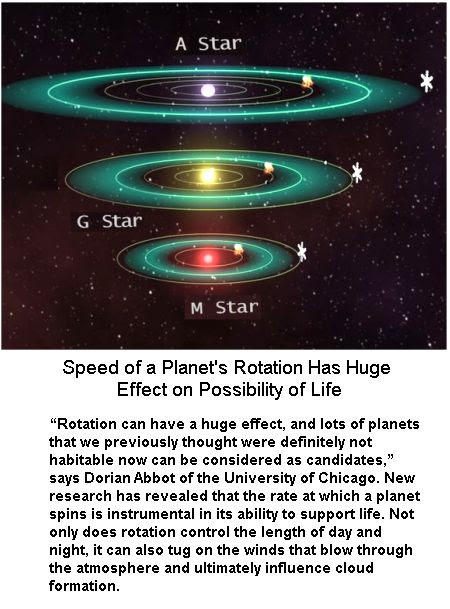 Rotation of planets